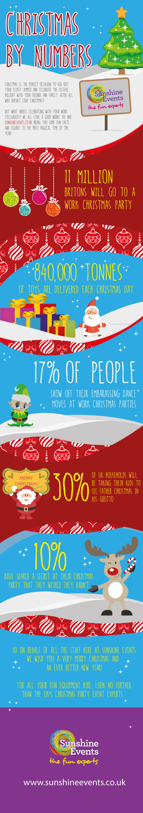 Christmas by numbers infographic